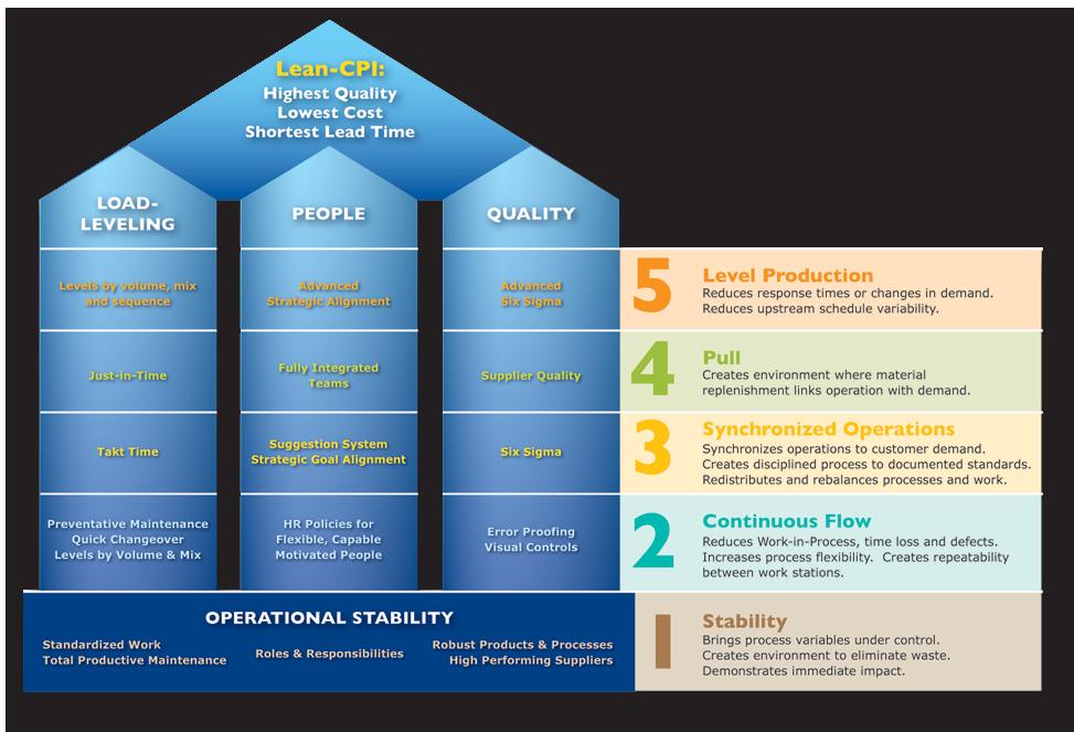 TSD 5-Phase Lean Implementation Model