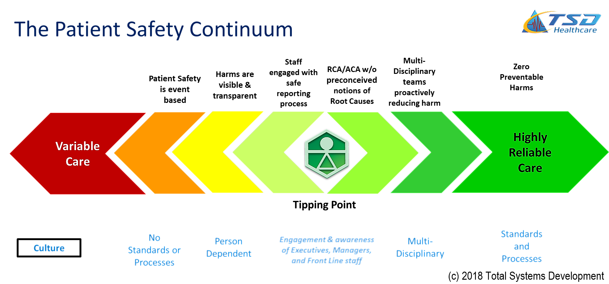 Patient Safety Continuum, (c) 2018 TSD Healthcare